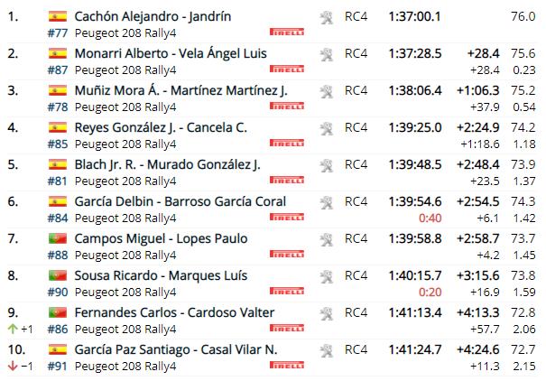 WRC: 54º Vodafone Rallye de Portugal [20-23 de Mayo] - Página 6 Af28dcfb304c95858c957447a98ad204