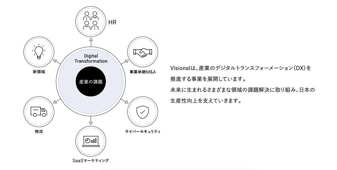 ビジョナルのサービス内容について 参照:https://www.visional.inc/ja/service.html