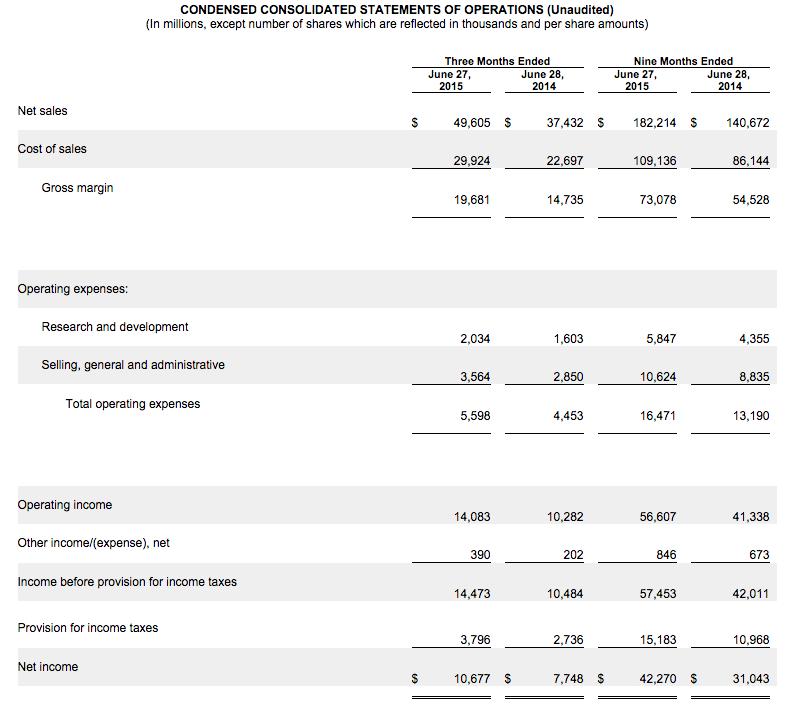 Apple2015 QY3 製品別売上シェア AppleWATCHの貢献度は?5.3% 50億ドル程度 3