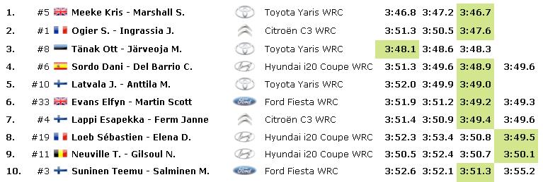 WRC: CORSICA Linea - Tour de Corse [28-31 Marzo] - Página 2 Af6f56553cf1fd041017b08ed584158e
