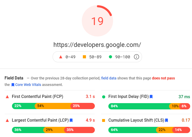 Google PageSpeed insights score and field data report