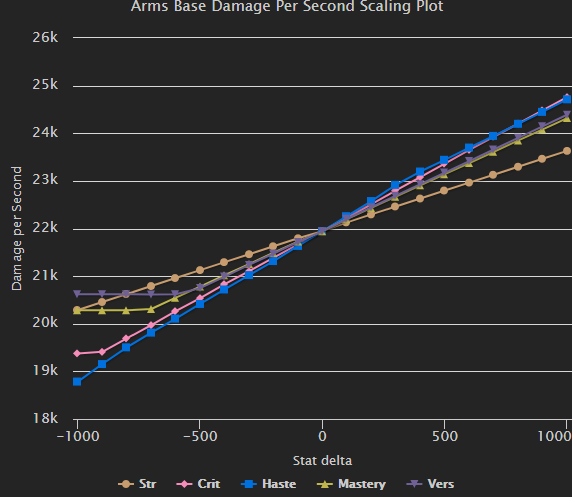 Arms Warrior Stat Priority - Battle for Azeroth 8 2 0 - Guides - Wowhead