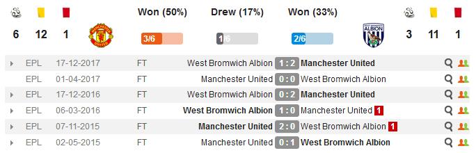 Манчестер Юнайтед - Вест Бромвич