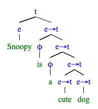 """Snoopy is a cute dog."" の統語構造"