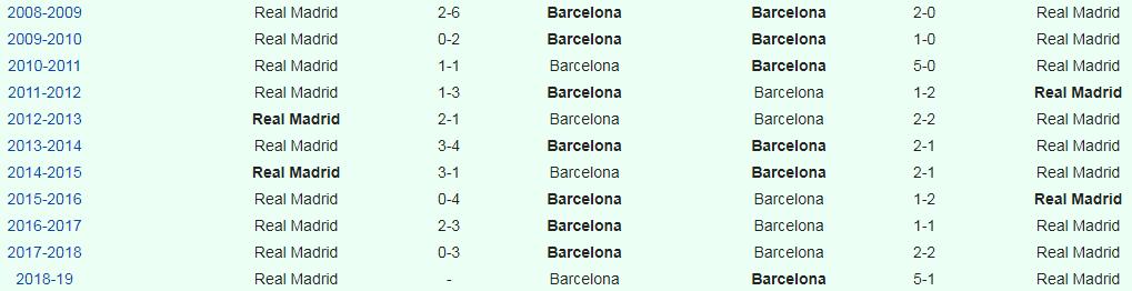 Resultados De Todos Los Clasicos Barcelona Madrid En Liga De Los