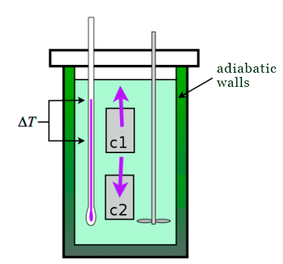 adiabatic calorimeter with two bodies
