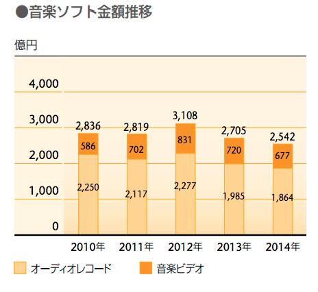 日本の音楽産業の市場規模 2015年度 3,000億円 世界市場1兆8,750億円の16% 13