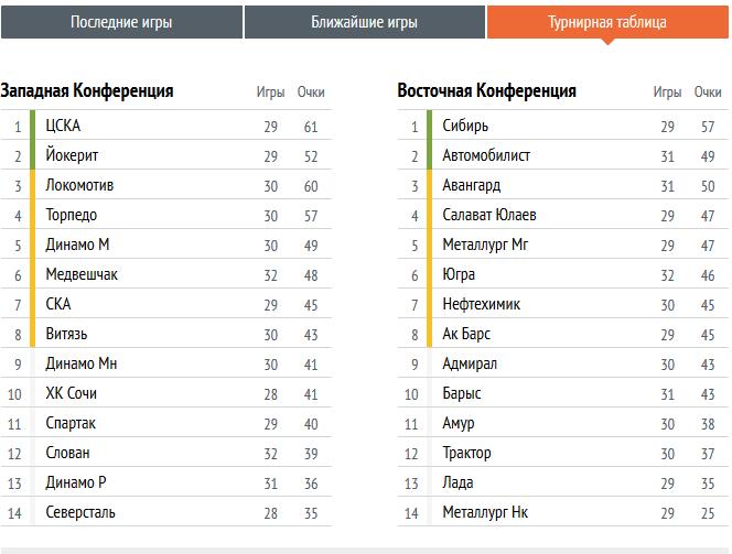 Кхл результаты последних игр турнирная таблица [PUNIQRANDLINE-(au-dating-names.txt) 70
