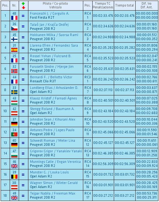 ERC + SCER + CERA: 43º Rallye Islas Canarias [2-4 Mayo] - Página 2 B63eb6a3e49398ffb1448a67055ee750
