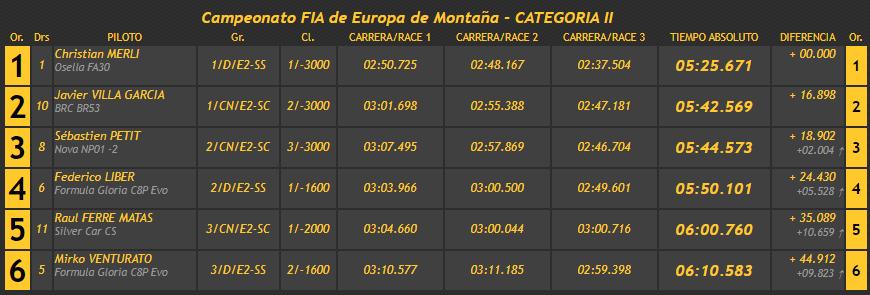 Campeonatos de Montaña Nacionales e Internacionales (FIA European Hillclimb, Berg Cup, BHC, CIVM, CFM...) - Página 43 B69bcdf21b4876fb86a0691efb4d0e26