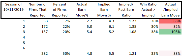 Earnings Season Report: This Week 3 Has Been Better for Options Owners