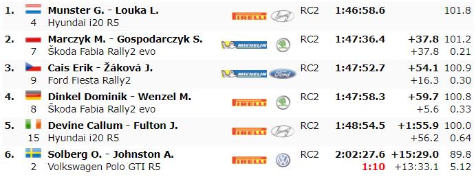 ERC: Rally Fafe Montelongo [2-4 Octubre] - Página 5 B7935f7b1c30e50f361120b90f2786d6