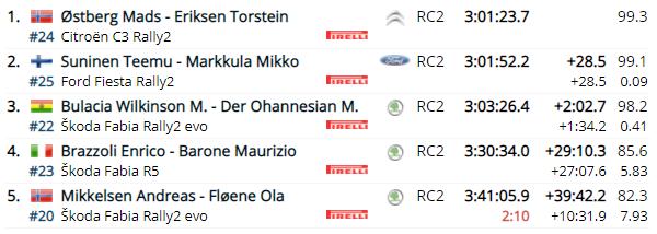 WRC: 46º Croatia Rally [22-25 Abril] - Página 12 B7e76c4662300d1ae111ca674ed6fc19