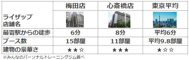 ライザップ 大阪 店舗比較