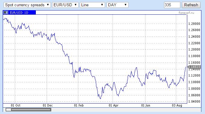 Цена нефти марки Brent упала до $44,51 за баррель - Цензор.НЕТ 5802