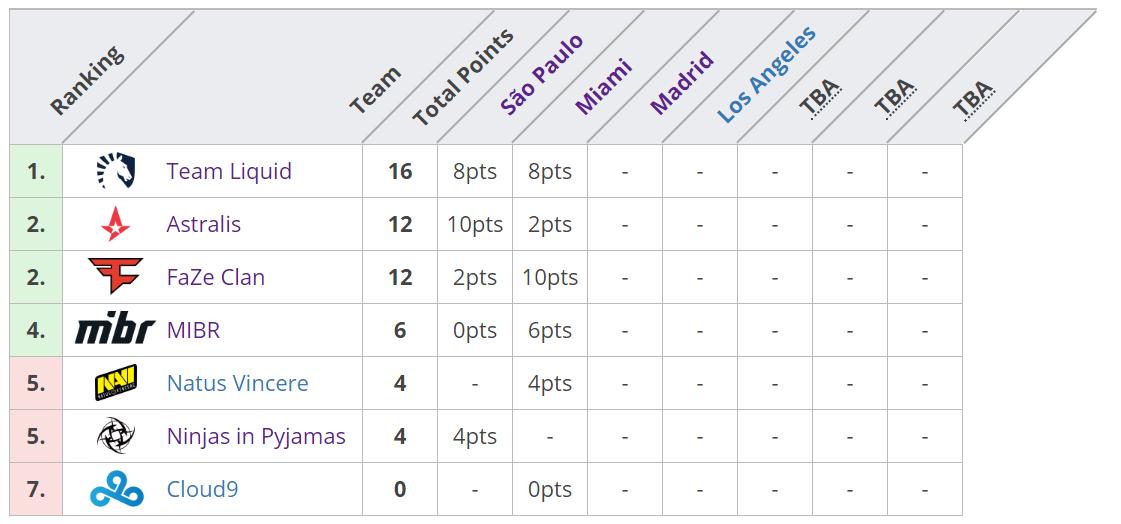 Clasificación de puntos de BLAST Pro Series. Fuente: https://liquipedia.net/counterstrike/BLAST_Pro_Series/2019/Global_Final