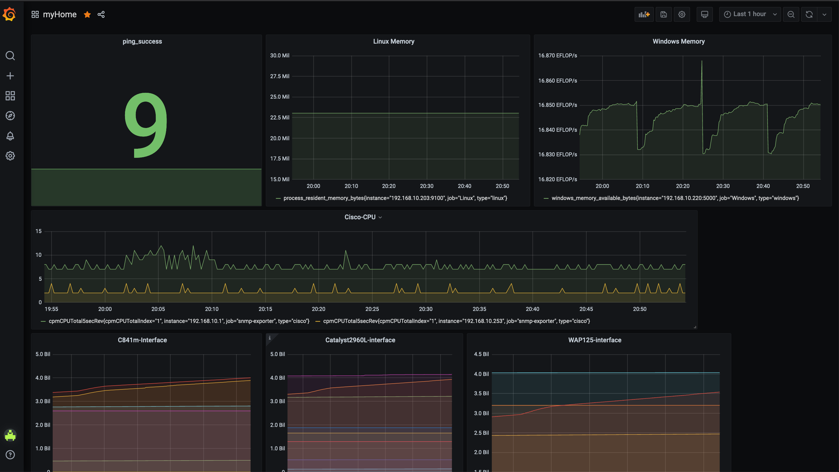 Grafana - dashboard