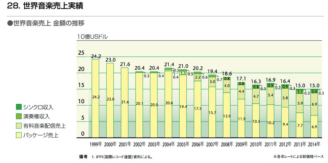 日本の音楽産業の市場規模 2015年度 3,000億円 世界市場1兆8,750億円の16% 17