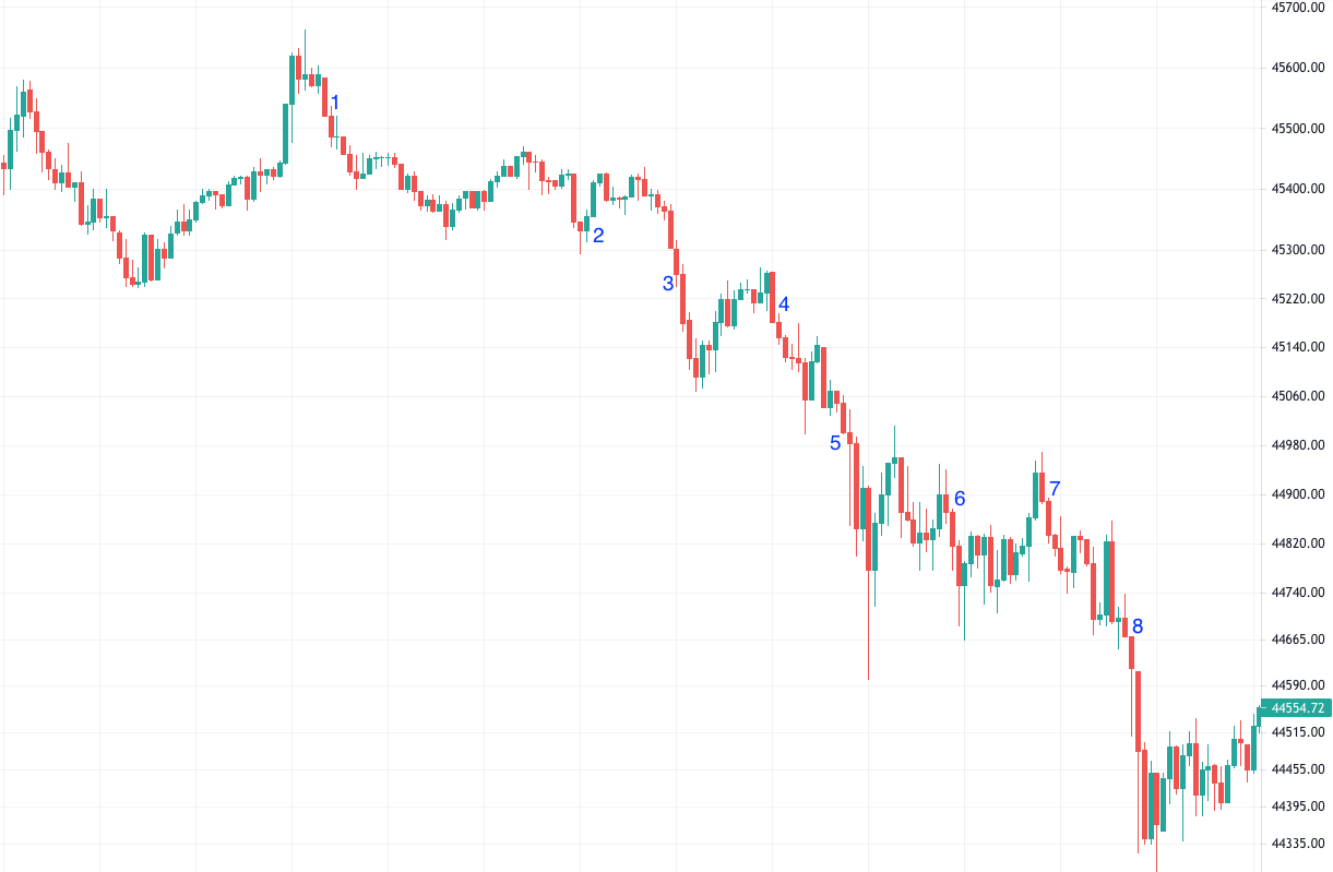 how to read crypto charts for scalping