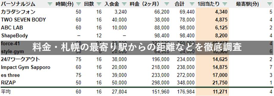 札幌 パーソナルトレーニング 徹底比較