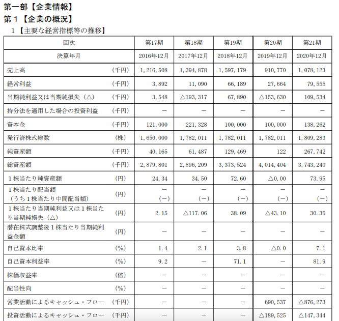 ROBOT PAYMENTの経営指標の推移 参照:https://www.jpx.co.jp/listing/stocks/new/nlsgeu000005qxt2-att/09ROBOTPAYMENT-1s.pdf