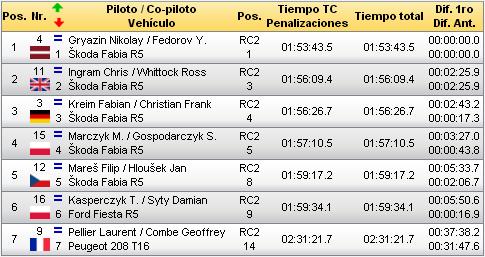 ERC: 75º PZM Rally Poland [21-23 Septiembre] Bd66154c456e8356d2706fdf93a2a6a8