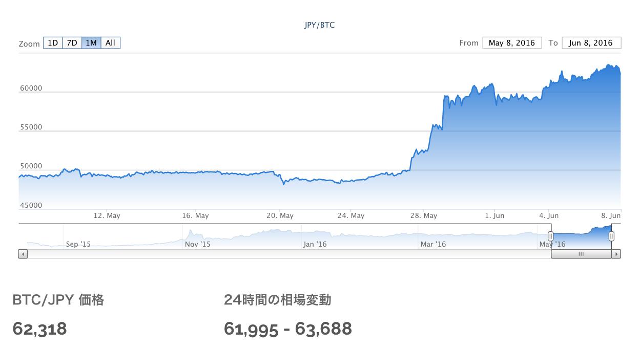 ビットコイン高値続伸中!1BTC=¥62,363 3