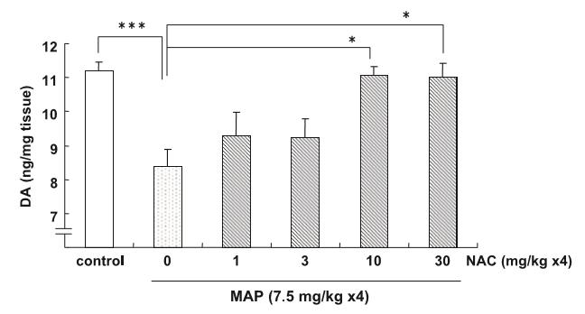 N-Acetyl Cysteine (10mg/kg) completely prevents all Methamphetamine