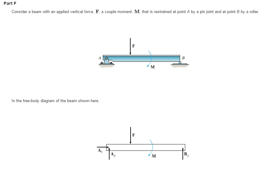 Consider A Beam With An Applied Vertical Force  F