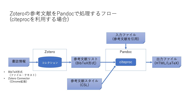 Zoteroの参考文献をPandocで処理するフロー (citeprocを利用する場合)