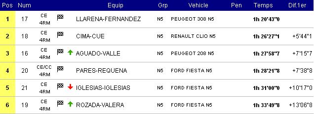CERT: 19º Rallye de Tierra Ciutat de Cervera [31 Agosto - 1 Septiembre] - Página 2 Bf98fc6318d50838ce747174e7b977d4