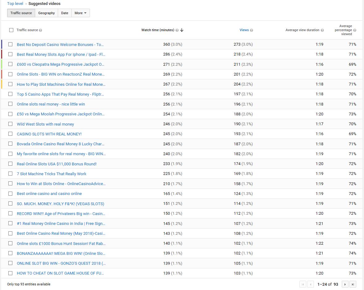 YouTube Niche Related Views? | SMM TuPandas