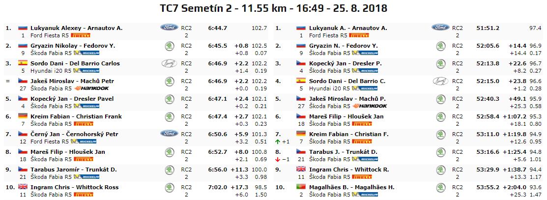 ERC: 48º Barum Czech Rallye Zlin [24-26 Agosto] C052206598417525980fbee9d5b4f4ff