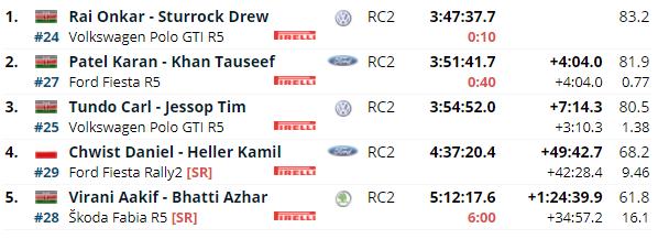 WRC: Safari Rally Kenya [23-27 Junio] - Página 6 C09341d38a0bd58050818fb511442d92