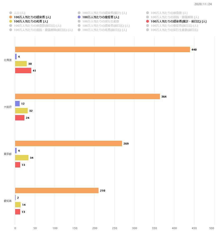 新型コロナウイルス感染状況まとめ 2020/11/24