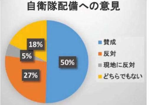 理想国家日本の条件  自立国家日本 日本の誇りを取り戻そう! 桜 咲久也石垣島への自衛隊配備 賛成50% 反対27% 八重山日報出口調査~ネットの反応「市長選の結果は民意ではない! 争点がズラされた! って言ってたパヨ陣営どうすんのww」