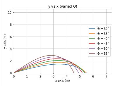 Projectile Rules Simplification C21c8eb4e661b66ece9e47bf85792256