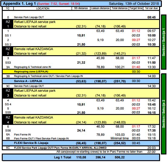 ERC: 6º Rally Liepaja [12-14 Octubre] C223c371469844c1a99aadca08c0d223