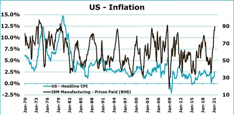 Производство США сигналит о коррекции