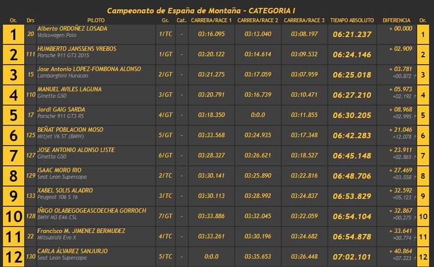 Campeonatos de Montaña Nacionales e Internacionales (FIA European Hillclimb, Berg Cup, BHC, CIVM, CFM...) - Página 43 C383e3c9416199e369604b22e6a4b511