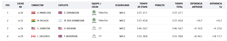 WRC: EKO Acropolis Rally [9-12 Septiembre] - Página 2 C41e65302ac30c37ba4b1cc149422568
