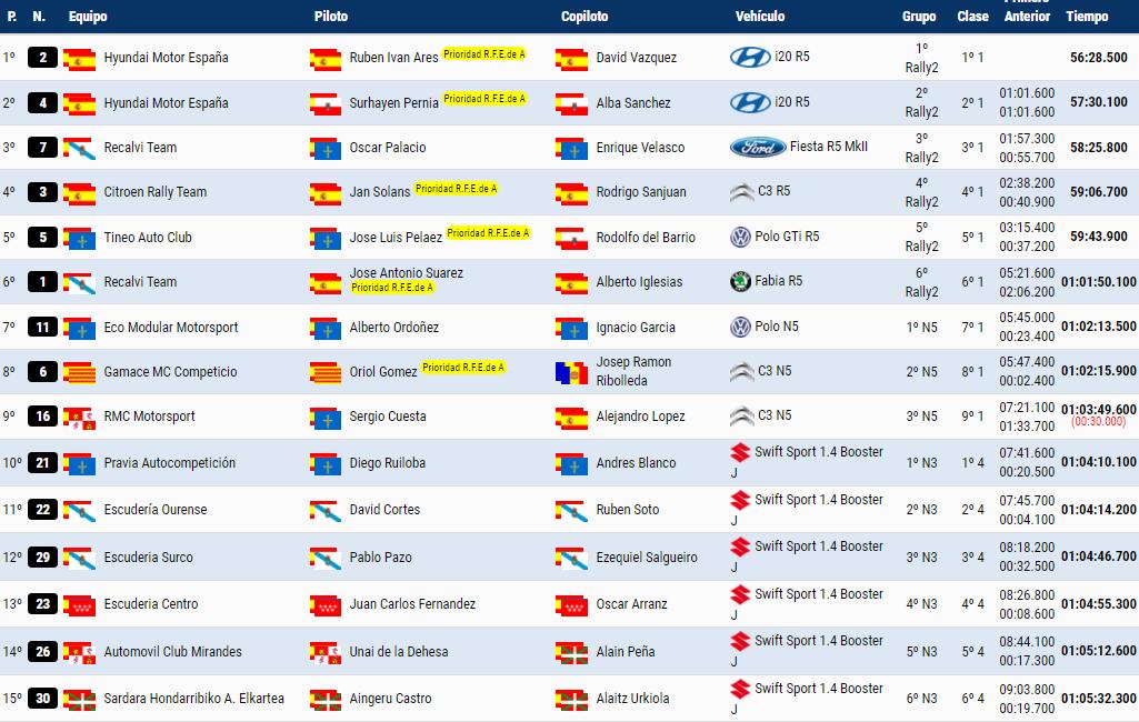SCER + CERA: 44º Rallye Villa de Llanes - Trofeo Jesús Manuel Peña Ibánez [24-25 Septiembre] C46b4e21c200b51173994f16b095c7b8