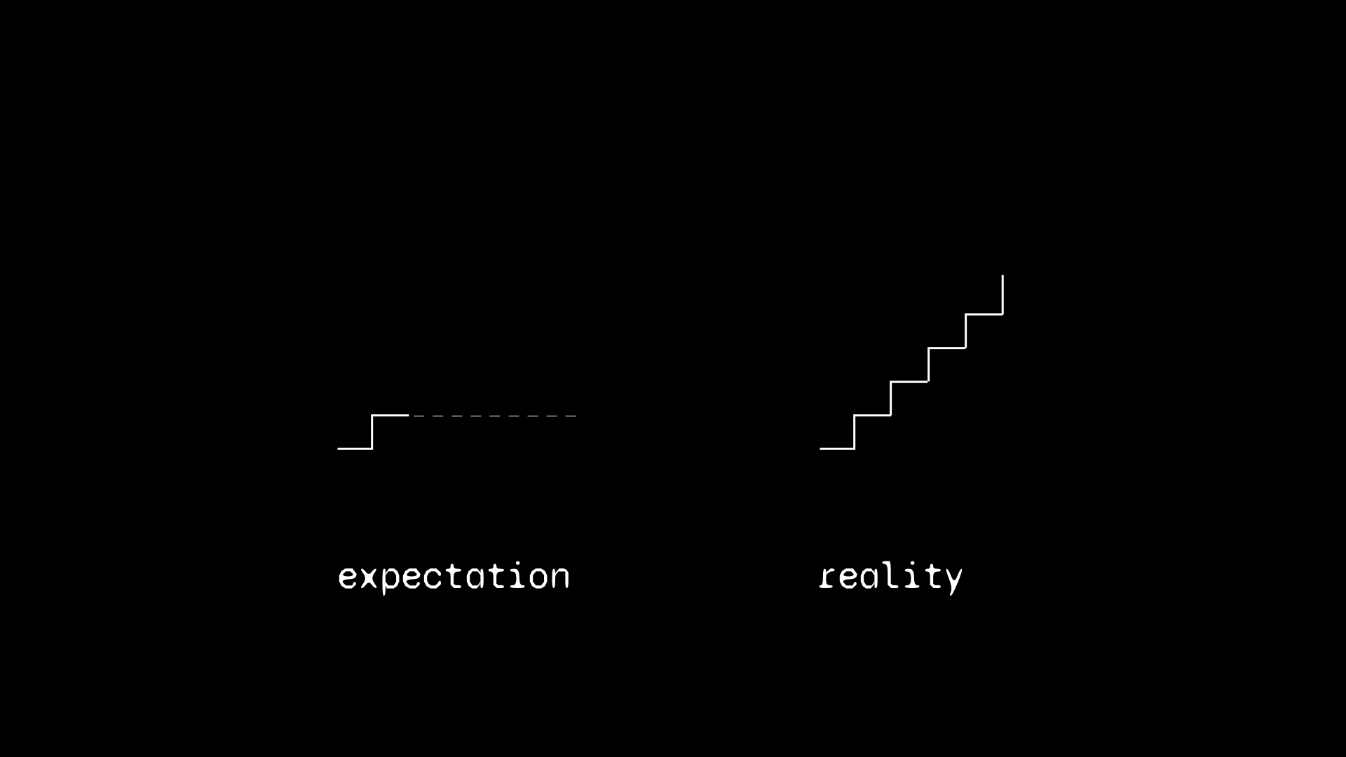 expectation of habits vs their reality
