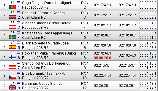 ERC + CERA: 42º Rallye Islas Canarias [3-5 Mayo] - Página 6 C62529d5a471c310dca34f49dfdb0096