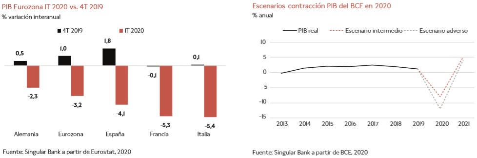 Impacto económico del Covid-19 en España: diferencias entre CCAA C7725b65a765638ec8045c9db889a23c