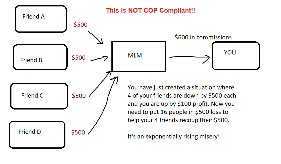 MLM not compliant