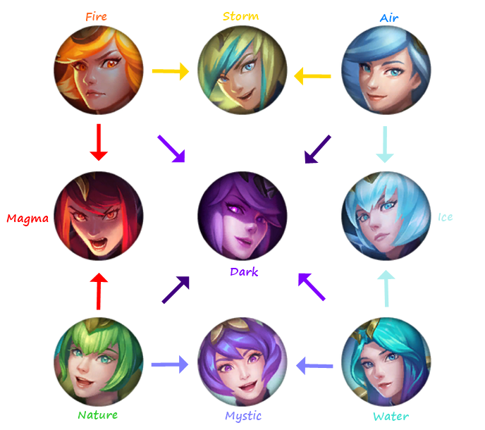 Elementalist Lux Transformation Guide (What's your favorite form?)