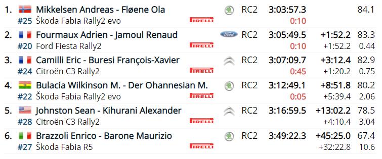 WRC: 89º Rallye Automobile de Monte-Carlo [18-24 Enero] - Página 16 Caa48292e2e5af33bb91231a4bb561f4