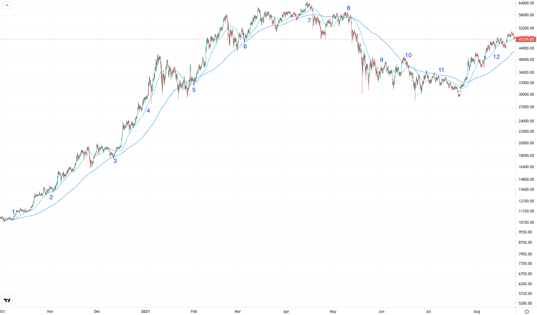 4-hour bitcoin chart with moving averages