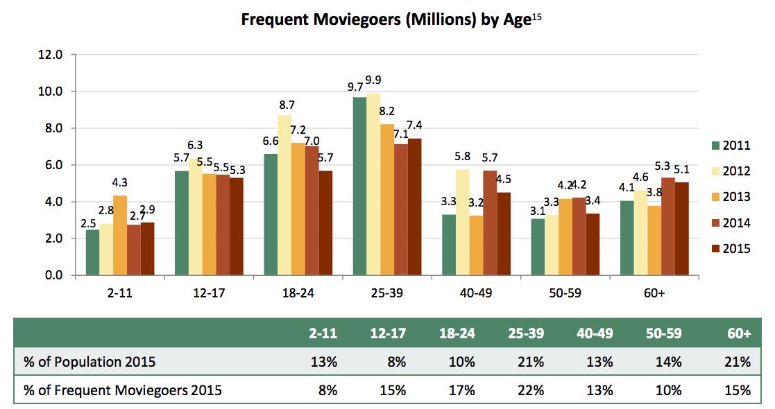 【映画】世界の映画興行市場383億ドル(4.3兆円) 映画産業市場規模MPAA2015 日本は2355億円(2016年) 15